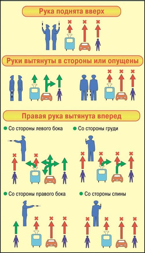 Правила регулировщика