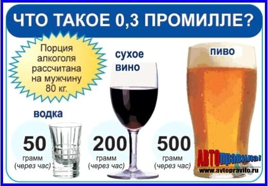 Допустимая норма алкоголя за рулем в промилле 2020