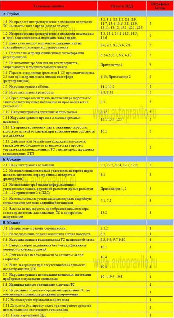 Сдача экзамена в гаи город штрафные баллы