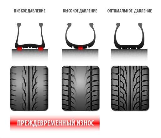 Износ при неправильном давлении в шинах