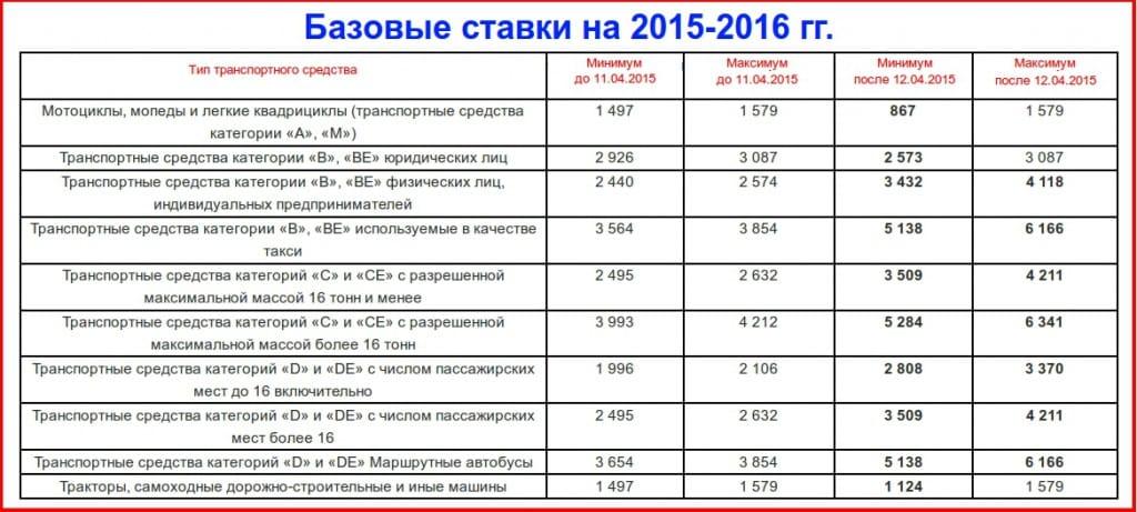 способности расчитать страховку согласие в новосибирской области последних моделях такого