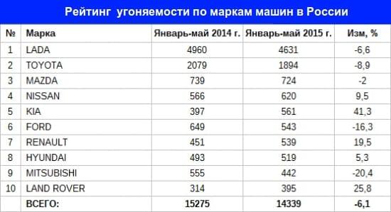 Рейтинг угоняемости автомобилей по маркам в России