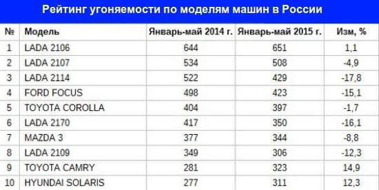 Рейтинг угоняемости автомобилей по моделям в России